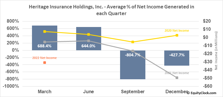Heritage Insurance Holdings, Inc. (NYSE:HRTG) Net Income Seasonality