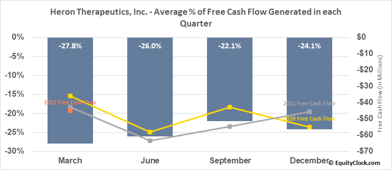 Heron Therapeutics, Inc. (NASD:HRTX) Free Cash Flow Seasonality