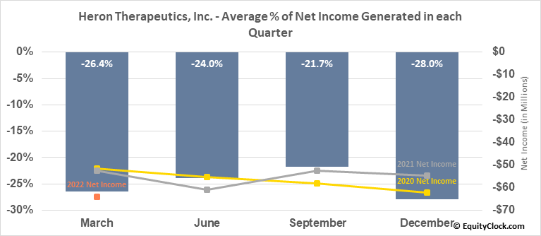 Heron Therapeutics, Inc. (NASD:HRTX) Net Income Seasonality