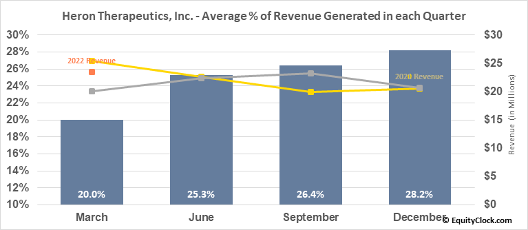 Heron Therapeutics, Inc. (NASD:HRTX) Revenue Seasonality