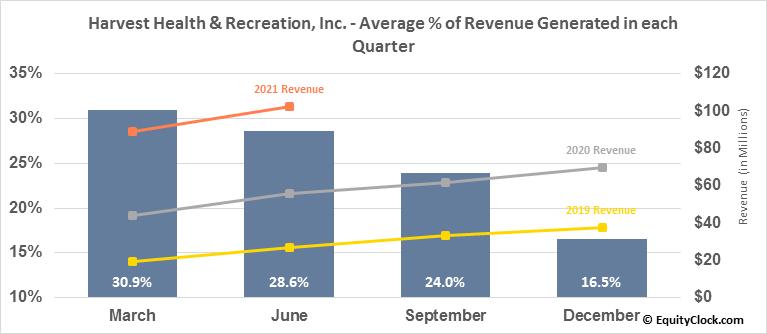 Harvest Health & Recreation, Inc. (OTCMKT:HRVSF) Revenue Seasonality