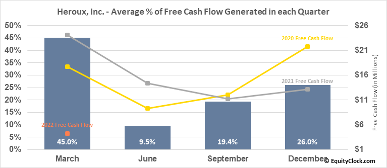 Heroux, Inc. (TSE:HRX.TO) Free Cash Flow Seasonality