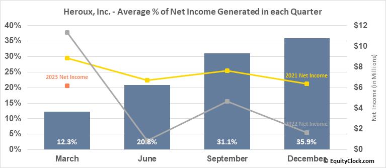 Heroux, Inc. (TSE:HRX.TO) Net Income Seasonality