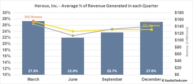 Heroux, Inc. (TSE:HRX.TO) Revenue Seasonality