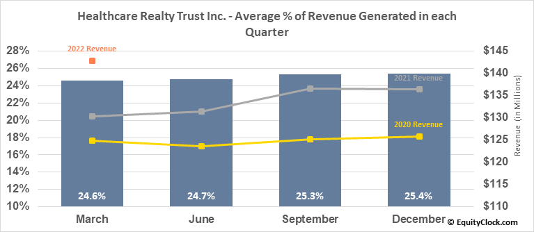 Healthcare Realty Trust Inc. (NYSE:HR) Revenue Seasonality