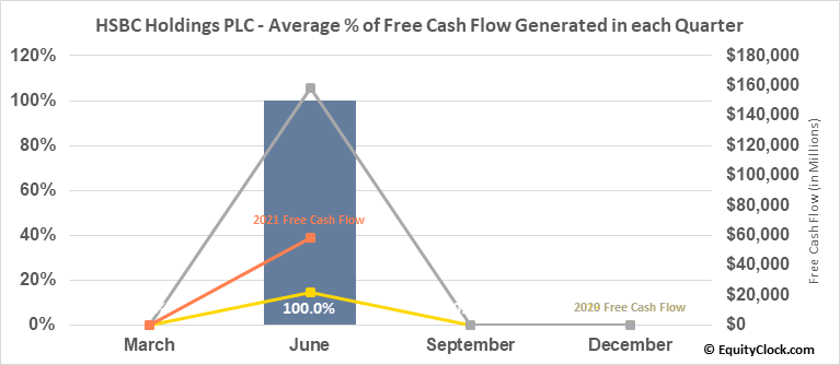 HSBC Holdings PLC (NYSE:HSBC) Free Cash Flow Seasonality