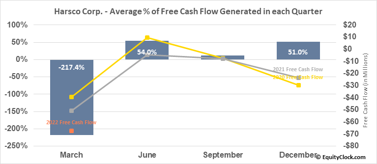 Harsco Corp. (NYSE:HSC) Free Cash Flow Seasonality