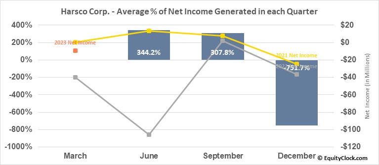 Harsco Corp. (NYSE:HSC) Net Income Seasonality