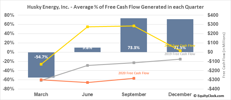 Husky Energy, Inc. (TSE:HSE.TO) Free Cash Flow Seasonality