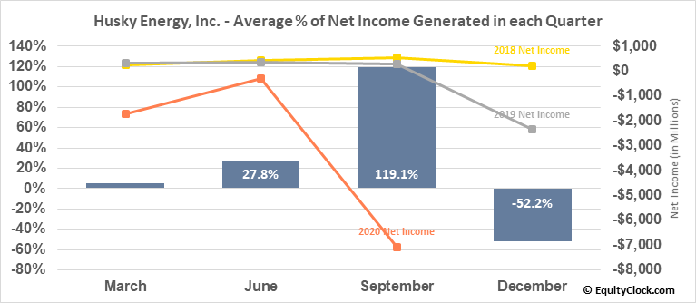 Husky Energy, Inc. (TSE:HSE.TO) Net Income Seasonality