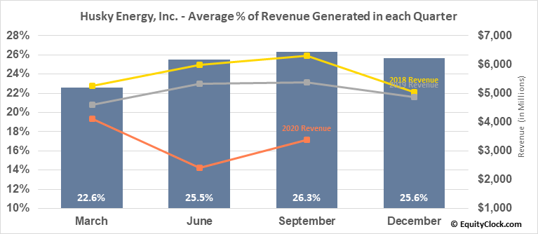 Husky Energy, Inc. (TSE:HSE.TO) Revenue Seasonality