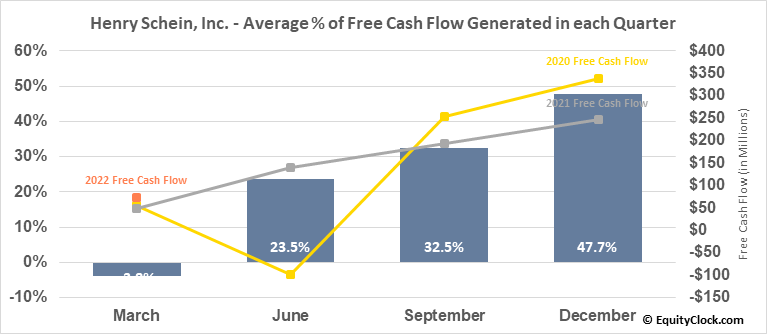 Henry Schein, Inc. (NASD:HSIC) Free Cash Flow Seasonality