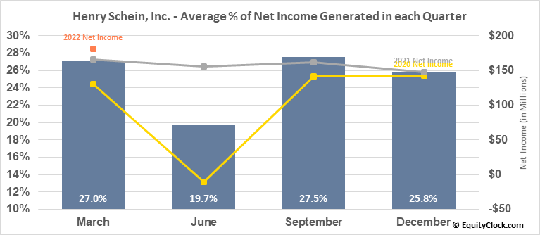 Henry Schein, Inc. (NASD:HSIC) Net Income Seasonality