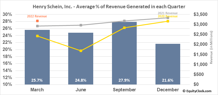 Henry Schein, Inc. (NASD:HSIC) Revenue Seasonality