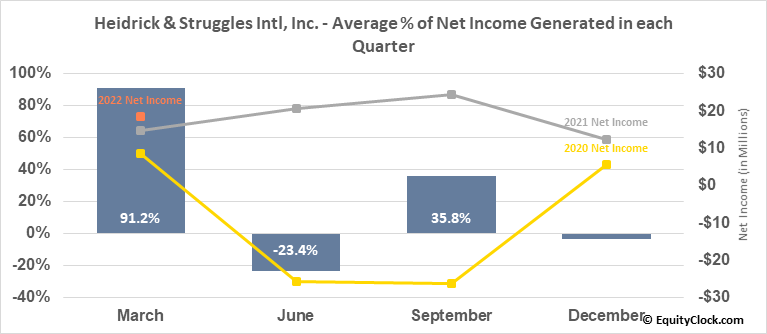 Heidrick & Struggles Intl, Inc. (NASD:HSII) Net Income Seasonality