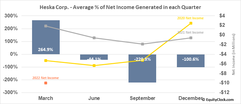 Heska Corp. (NASD:HSKA) Net Income Seasonality