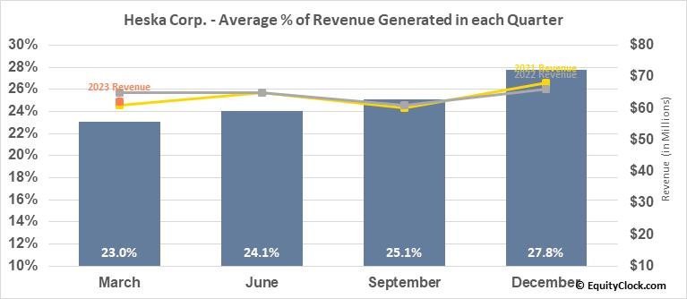 Heska Corp. (NASD:HSKA) Revenue Seasonality