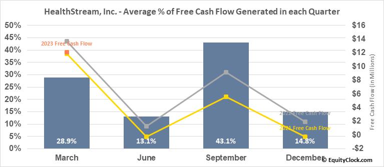 HealthStream, Inc. (NASD:HSTM) Free Cash Flow Seasonality