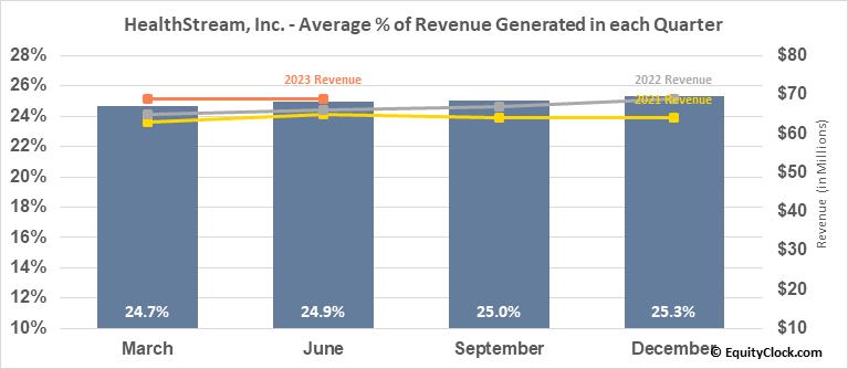 HealthStream, Inc. (NASD:HSTM) Revenue Seasonality