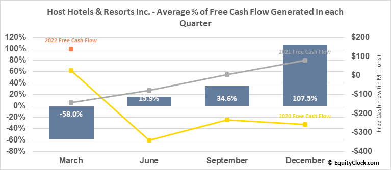 Host Hotels & Resorts Inc. (NYSE:HST) Free Cash Flow Seasonality