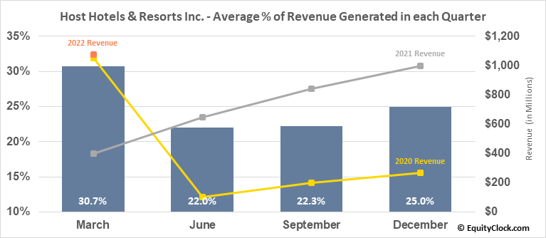 Host Hotels & Resorts Inc. (NYSE:HST) Revenue Seasonality