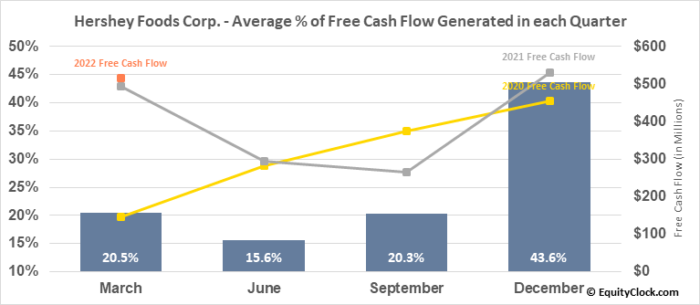 Hershey Foods Corp. (NYSE:HSY) Free Cash Flow Seasonality