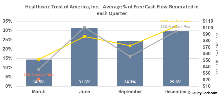 Healthcare Trust of America, Inc. (NYSE:HTA) Free Cash Flow Seasonality