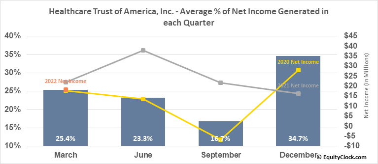 Healthcare Trust of America, Inc. (NYSE:HTA) Net Income Seasonality