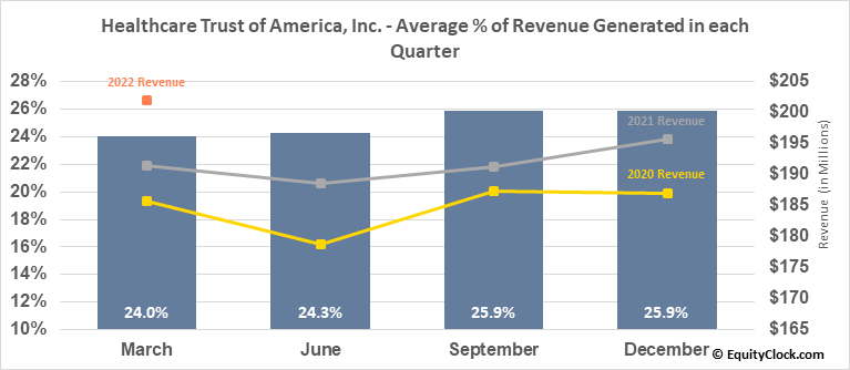 Healthcare Trust of America, Inc. (NYSE:HTA) Revenue Seasonality
