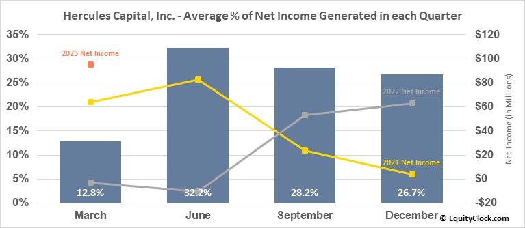 Hercules Capital, Inc. (NYSE:HTGC) Net Income Seasonality