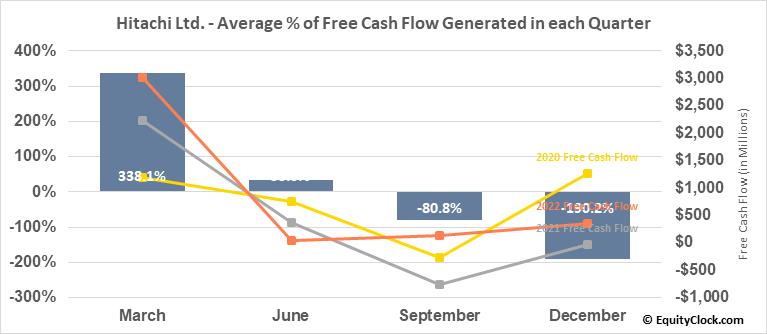 Hitachi Ltd. (OTCMKT:HTHIY) Free Cash Flow Seasonality