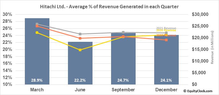 Hitachi Ltd. (OTCMKT:HTHIY) Revenue Seasonality