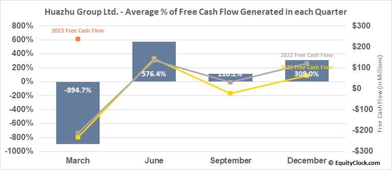 Huazhu Group Ltd. (NASD:HTHT) Free Cash Flow Seasonality
