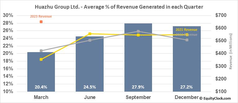 Huazhu Group Ltd. (NASD:HTHT) Revenue Seasonality
