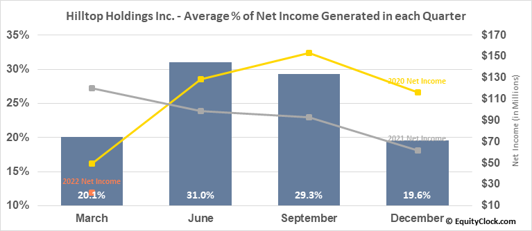 Hilltop Holdings Inc. (NYSE:HTH) Net Income Seasonality