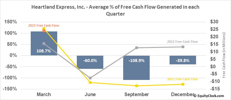 Heartland Express, Inc. (NASD:HTLD) Free Cash Flow Seasonality