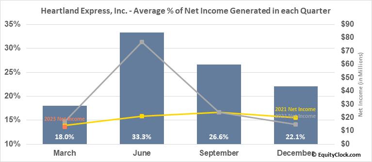 Heartland Express, Inc. (NASD:HTLD) Net Income Seasonality
