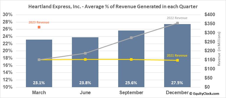 Heartland Express, Inc. (NASD:HTLD) Revenue Seasonality