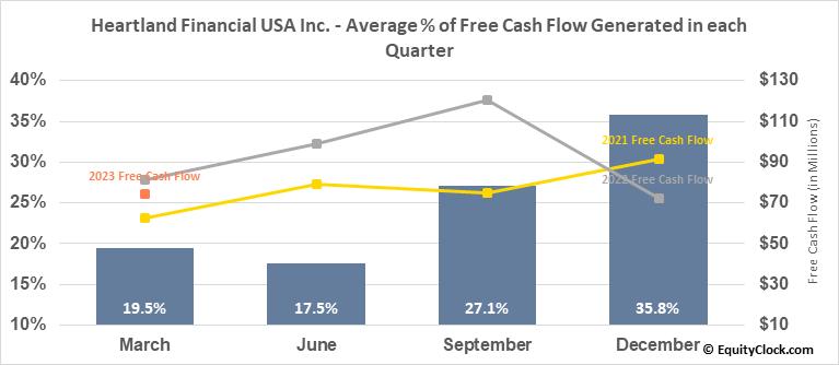 Heartland Financial USA Inc. (NASD:HTLF) Free Cash Flow Seasonality