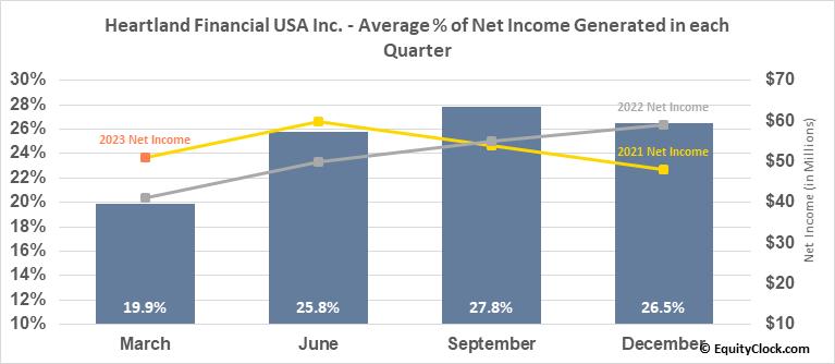 Heartland Financial USA Inc. (NASD:HTLF) Net Income Seasonality