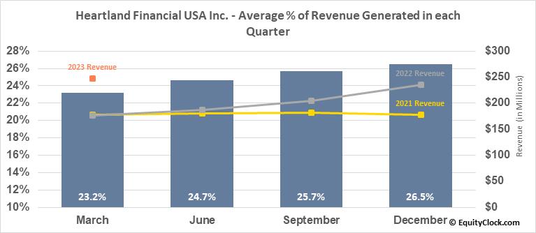Heartland Financial USA Inc. (NASD:HTLF) Revenue Seasonality