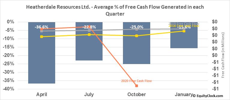 Heatherdale Resources Ltd. (TSXV:HTR.V) Free Cash Flow Seasonality