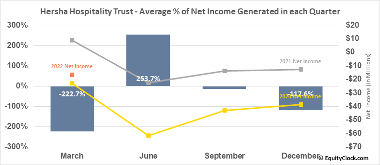 Hersha Hospitality Trust (NYSE:HT) Net Income Seasonality