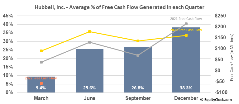 Hubbell, Inc. (NYSE:HUBB) Free Cash Flow Seasonality