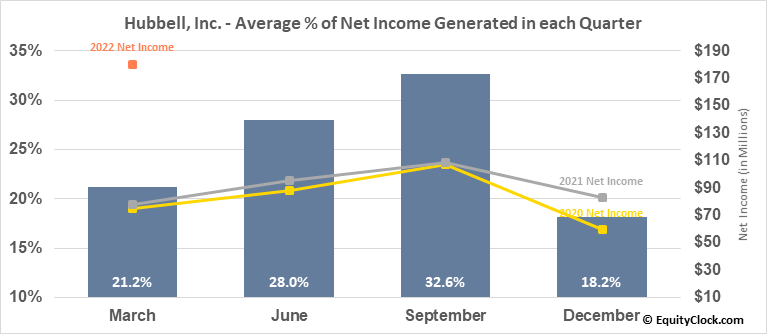 Hubbell, Inc. (NYSE:HUBB) Net Income Seasonality