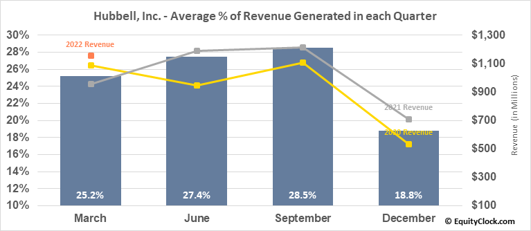Hubbell, Inc. (NYSE:HUBB) Revenue Seasonality
