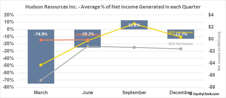 Hudson Resources Inc. (OTCMKT:HUDRF) Net Income Seasonality