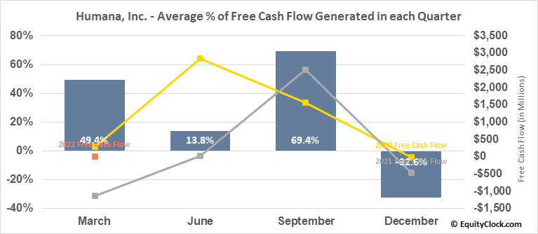Humana, Inc. (NYSE:HUM) Free Cash Flow Seasonality