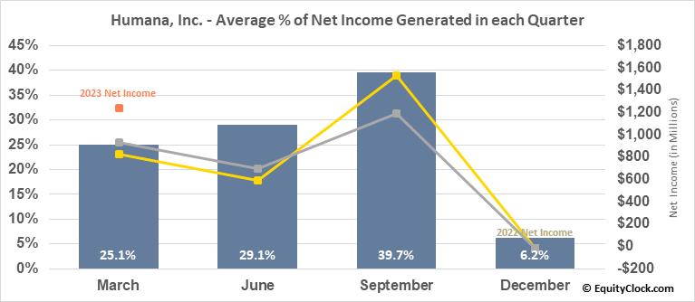 Humana, Inc. (NYSE:HUM) Net Income Seasonality