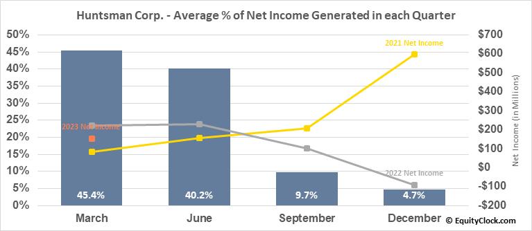 Huntsman Corp. (NYSE:HUN) Net Income Seasonality